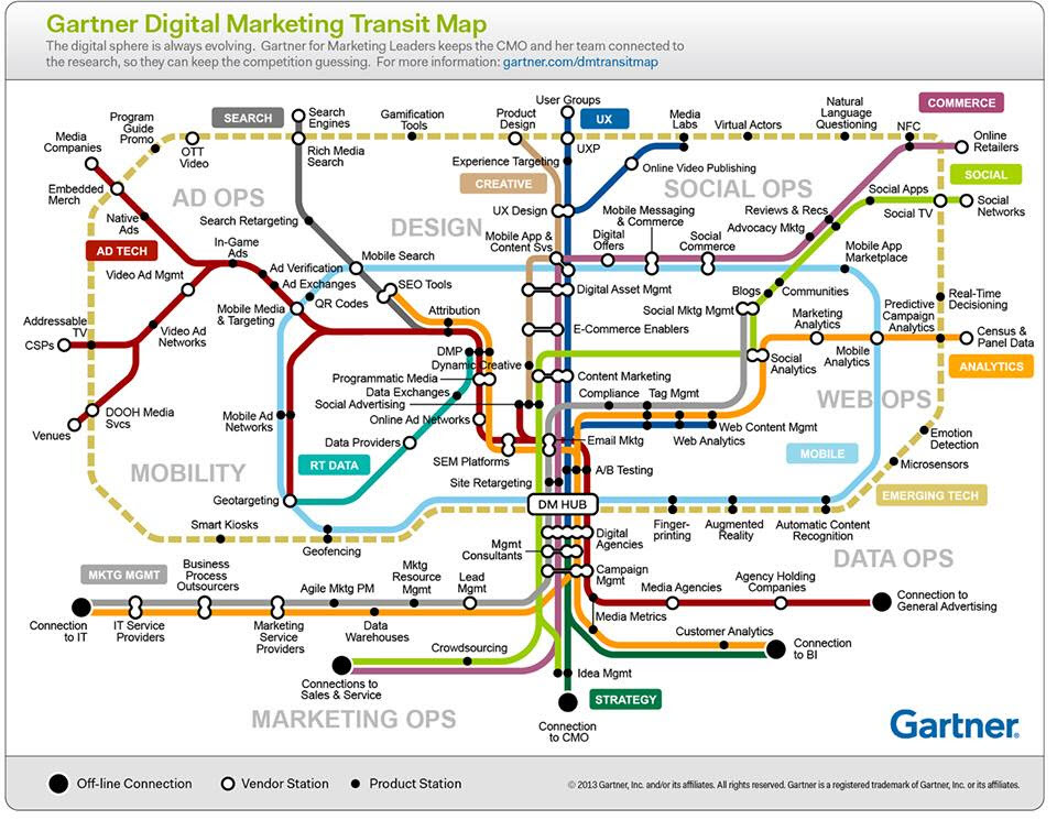 Is Internet Marketing Easy? This Digital Marketing Transit Map Gives The Answer…CopyRanger.com