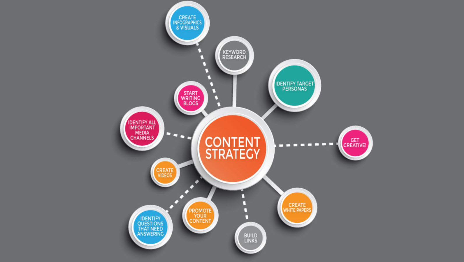 How to Accelerate Your Blog's Growth with a Simple Content Strategy